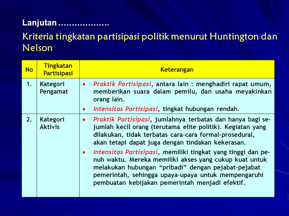 Kriteria tingkatan partisipasi politik menurut Huntington dan Nelson