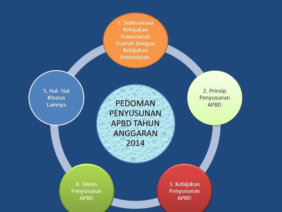 2. Prinsip Penyusunan APBD 3. Kebijakan Penyusunan APBD