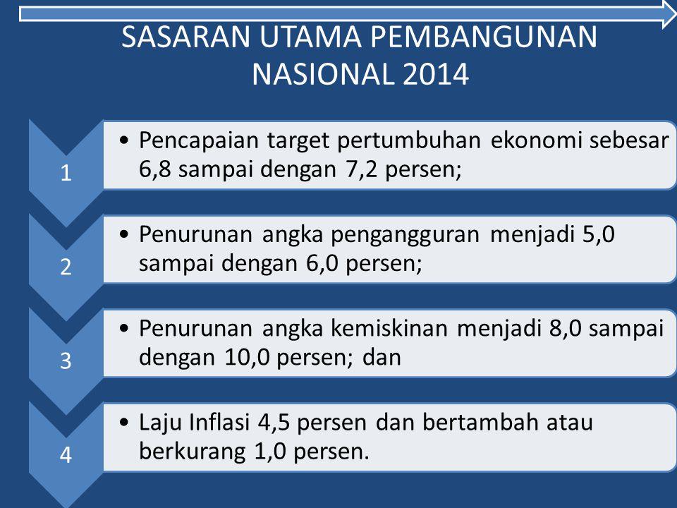 SASARAN UTAMA PEMBANGUNAN NASIONAL 2014