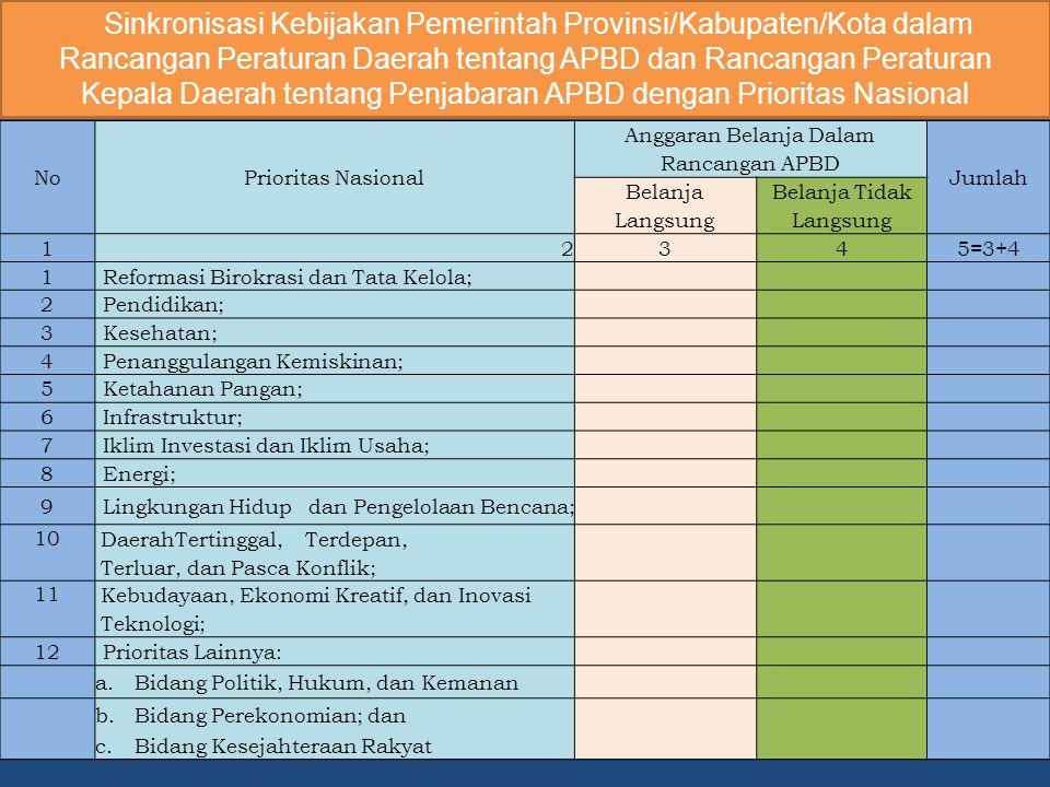 Sinkronisasi Kebijakan Pemerintah Provinsi/Kabupaten/Kota dalam Rancangan Peraturan Daerah tentang APBD dan Rancangan Peraturan Kepala Daerah tentang Penjabaran APBD dengan Prioritas Nasional