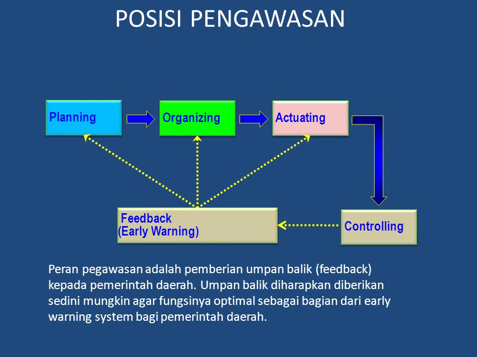 POSISI PENGAWASAN Planning Organizing Actuating Feedback