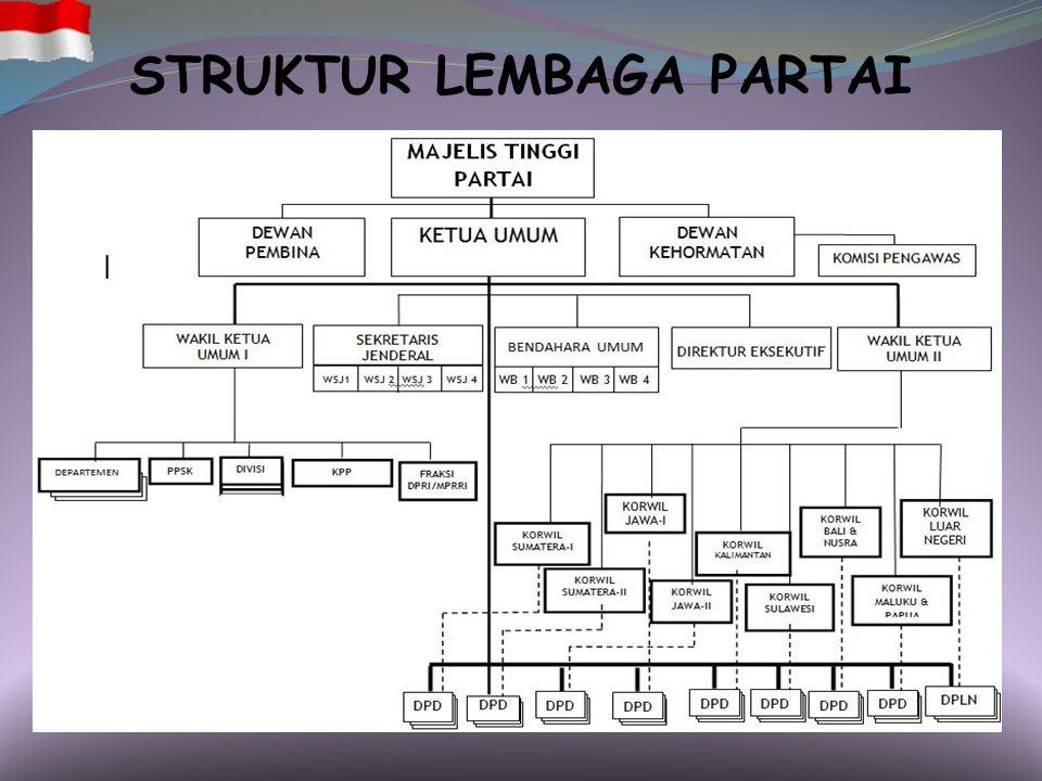 STRUKTUR LEMBAGA PARTAI