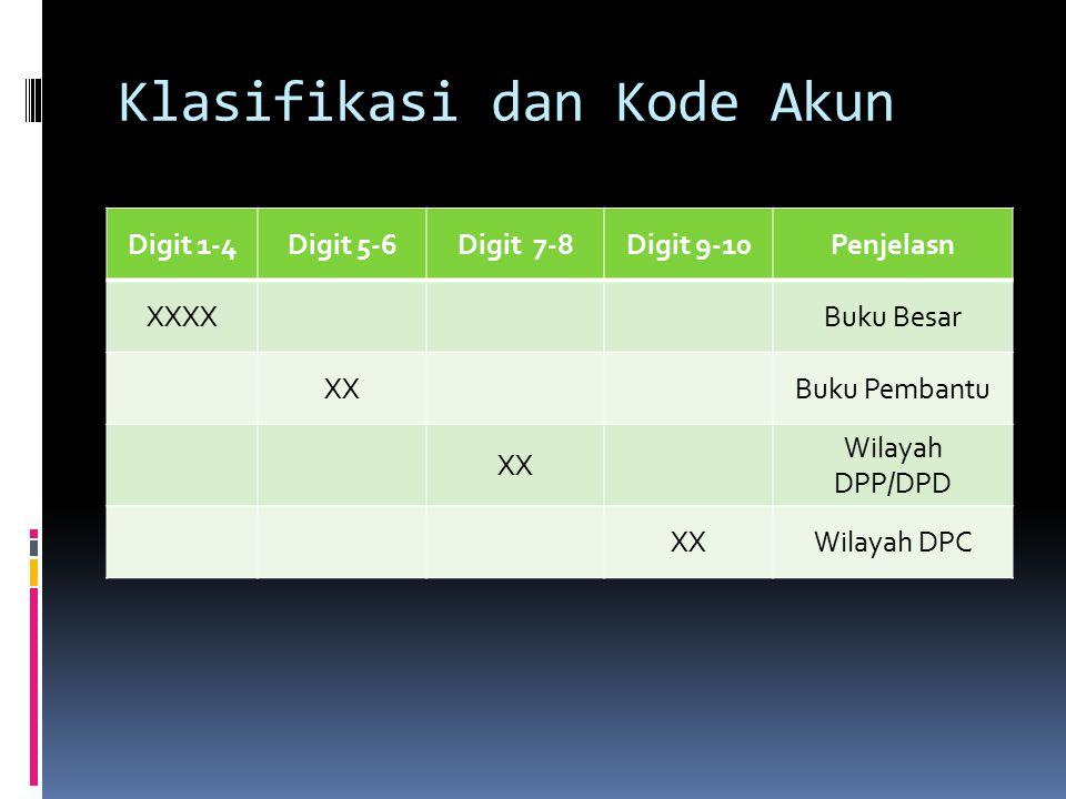 Klasifikasi dan Kode Akun