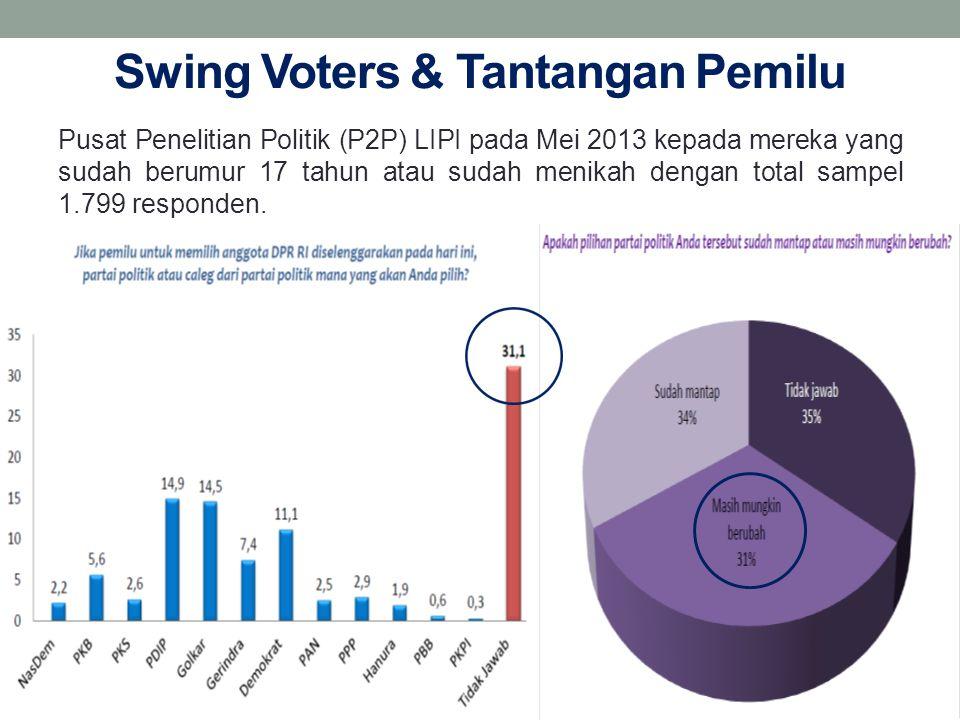 Swing Voters & Tantangan Pemilu