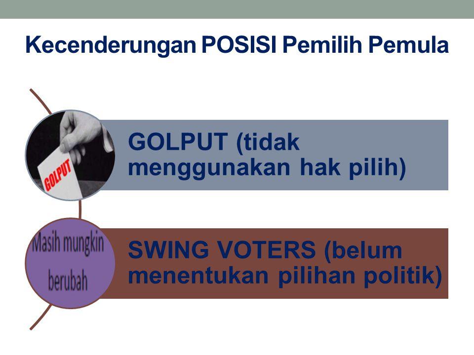 Kecenderungan POSISI Pemilih Pemula