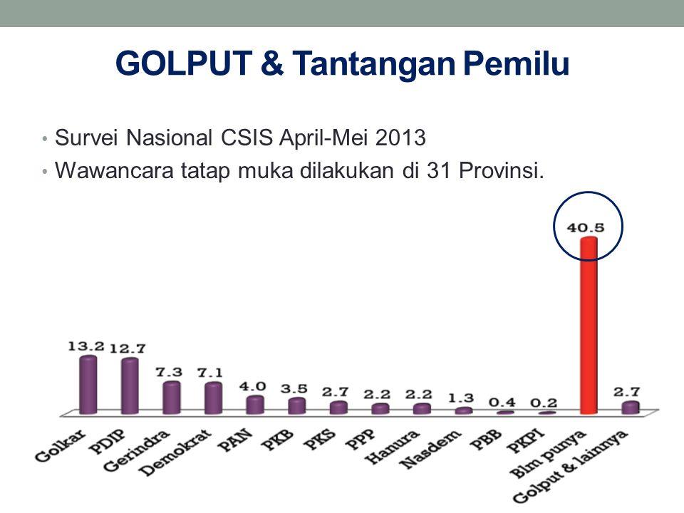 GOLPUT & Tantangan Pemilu