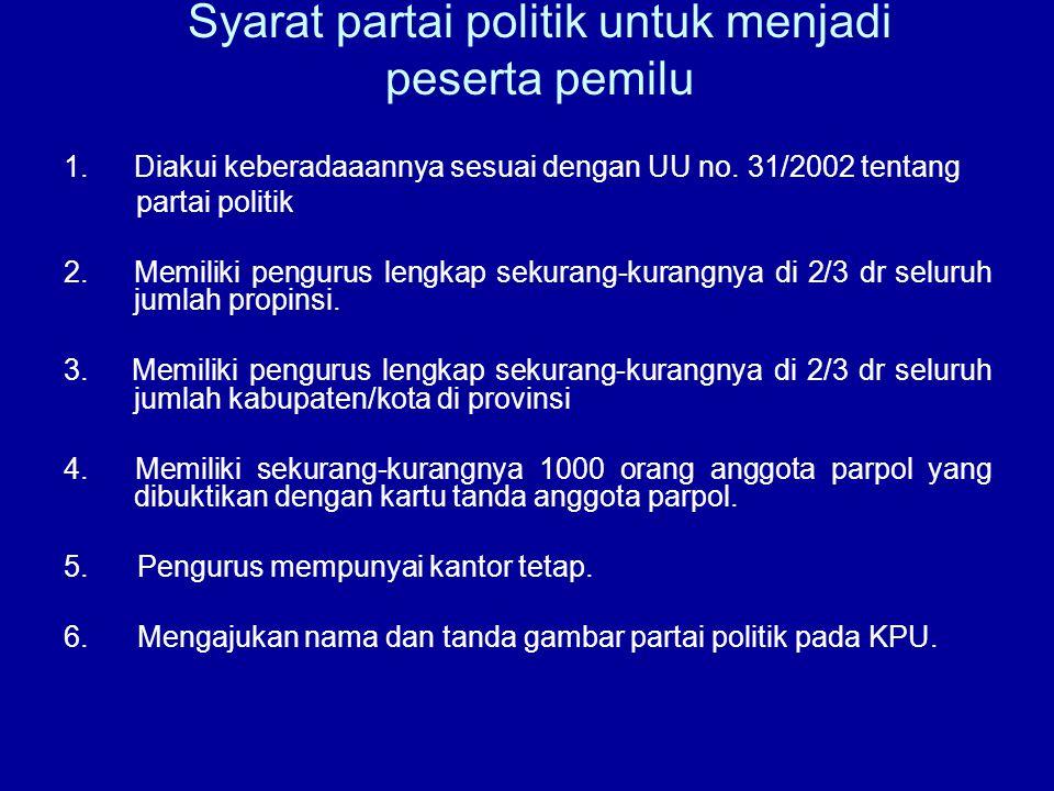 Syarat partai politik untuk menjadi peserta pemilu