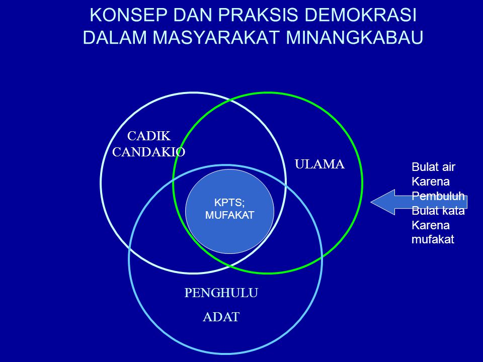 KONSEP DAN PRAKSIS DEMOKRASI DALAM MASYARAKAT MINANGKABAU