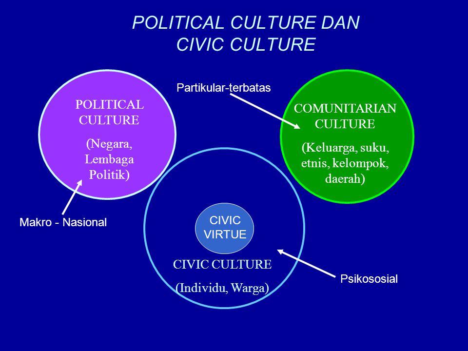 POLITICAL CULTURE DAN CIVIC CULTURE