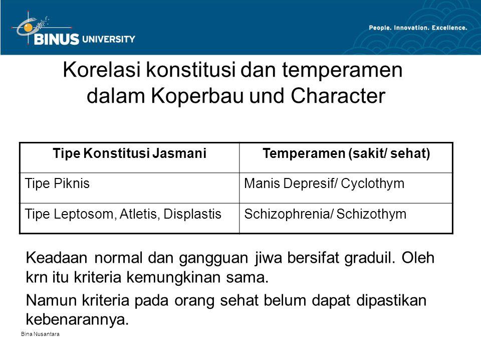 Korelasi konstitusi dan temperamen dalam Koperbau und Character