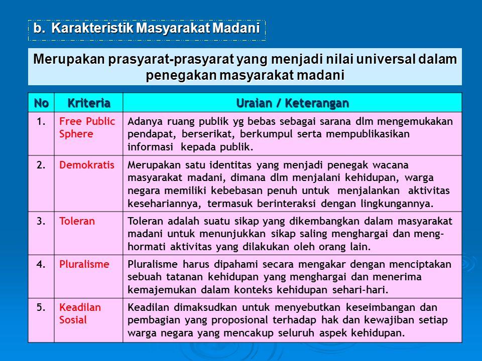 Karakteristik Masyarakat Madani