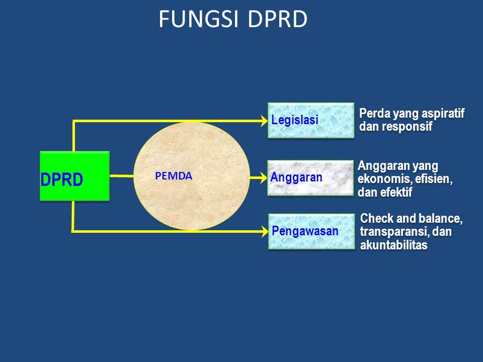 FUNGSI DPRD DPRD Perda yang aspiratif dan responsif Legislasi