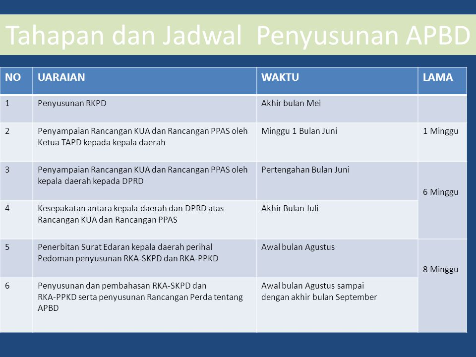 Tahapan dan Jadwal Penyusunan APBD