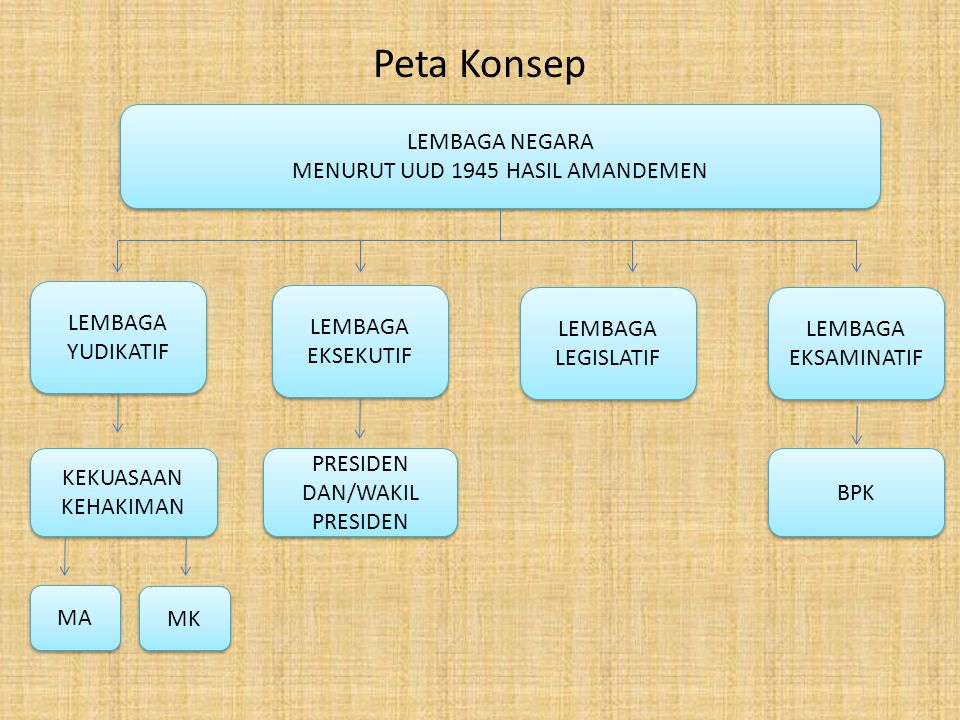 Peta Konsep LEMBAGA NEGARA MENURUT UUD 1945 HASIL AMANDEMEN