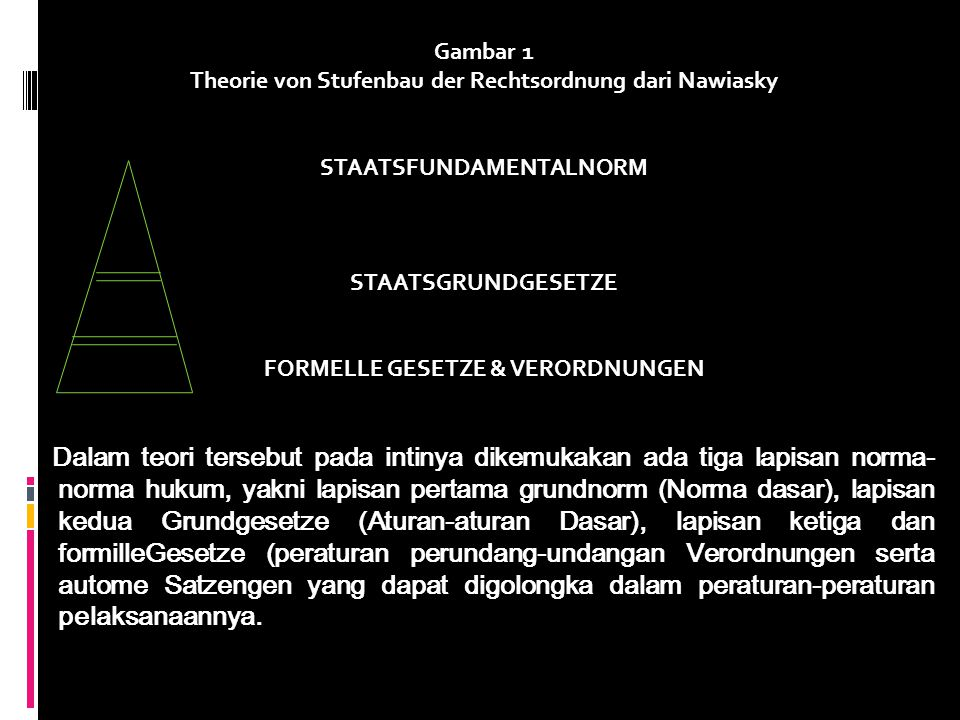 Gambar 1 Theorie von Stufenbau der Rechtsordnung dari Nawiasky. STAATSFUNDAMENTALNORM. STAATSGRUNDGESETZE.