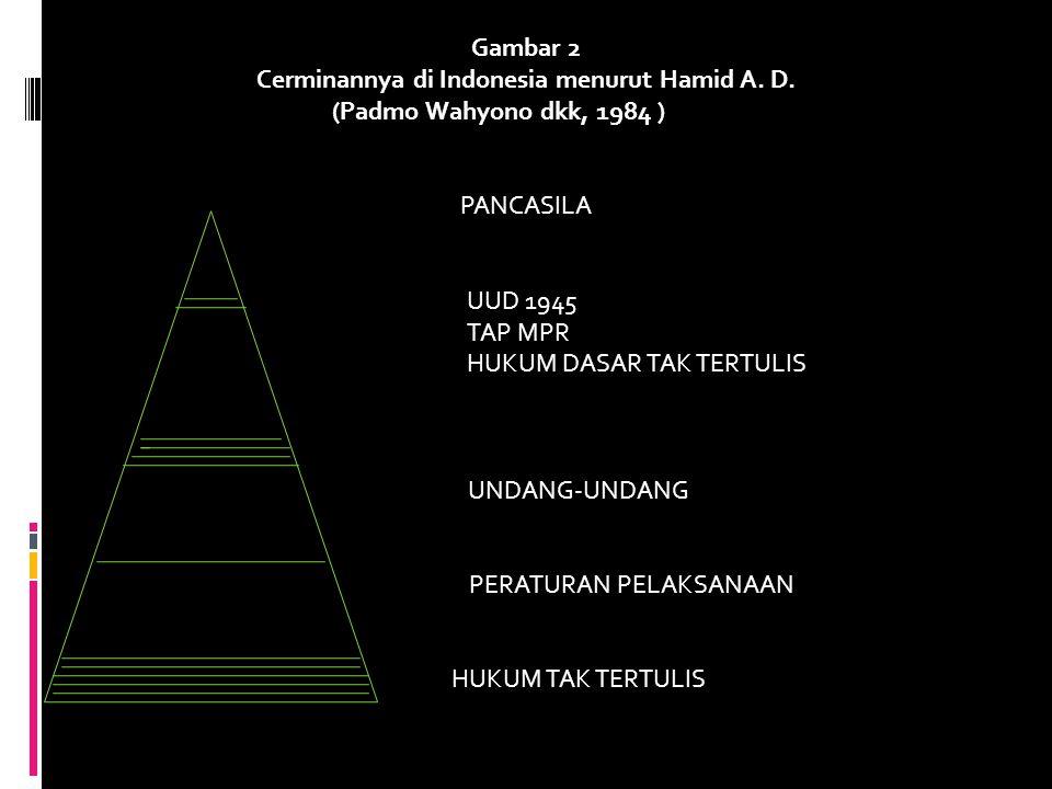 Cerminannya di Indonesia menurut Hamid A. D.