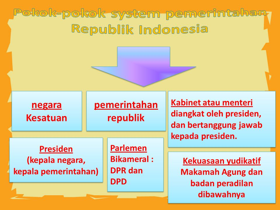 Pokok-pokok system pemerintahan Republik Indonesia