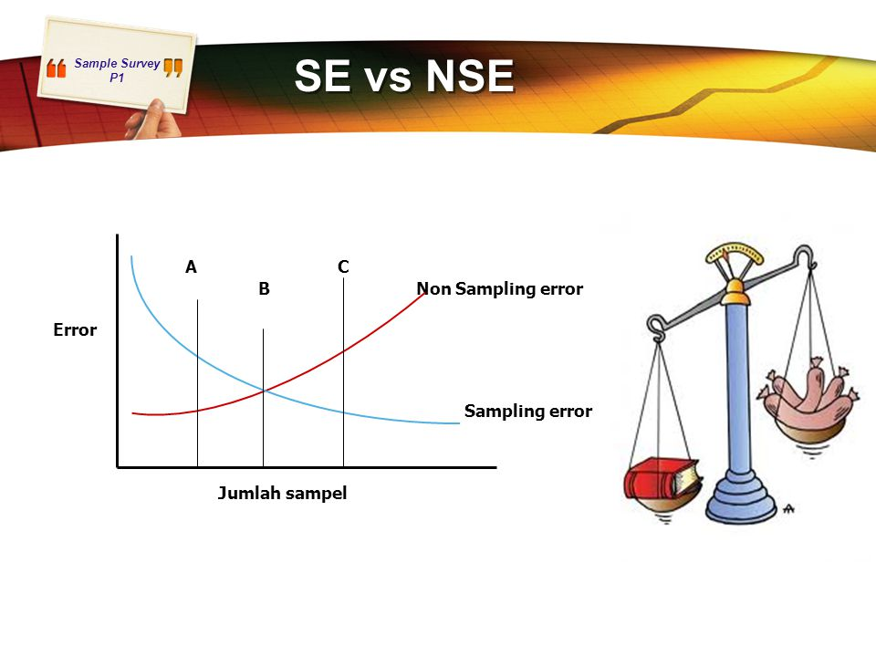 SE vs NSE A C. B Non Sampling error. Error.