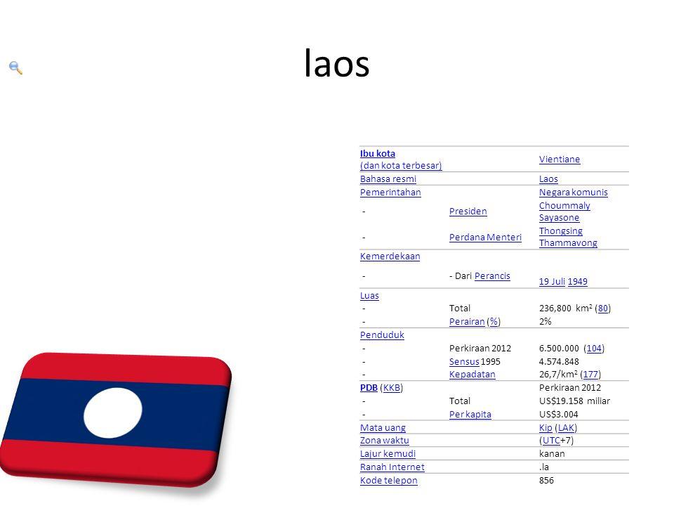 laos Ibu kota (dan kota terbesar) Vientiane Bahasa resmi Laos