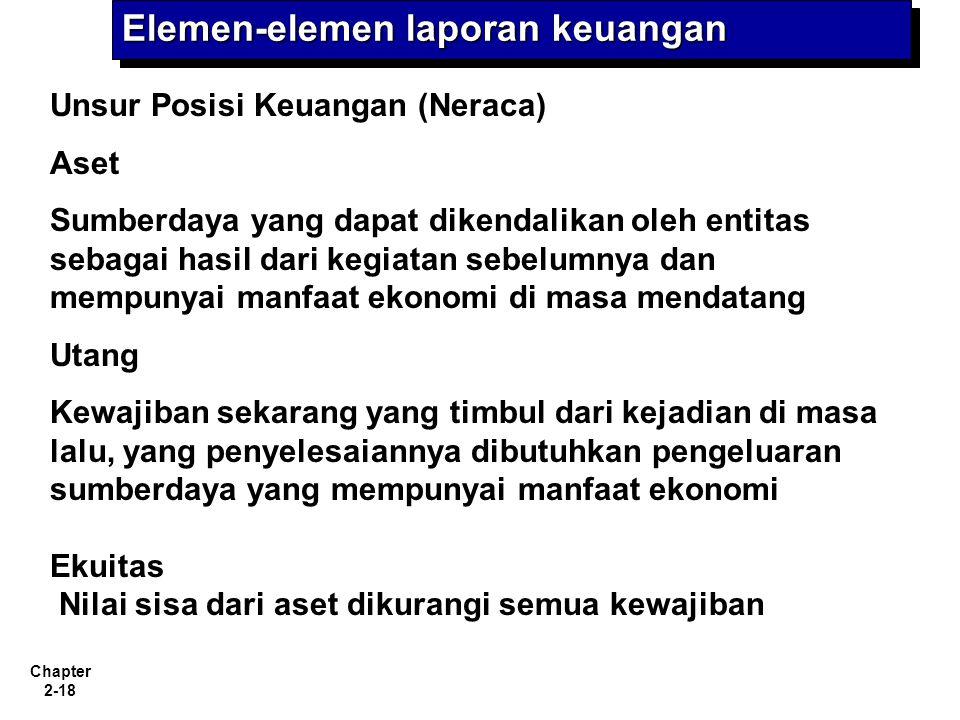Elemen-elemen laporan keuangan
