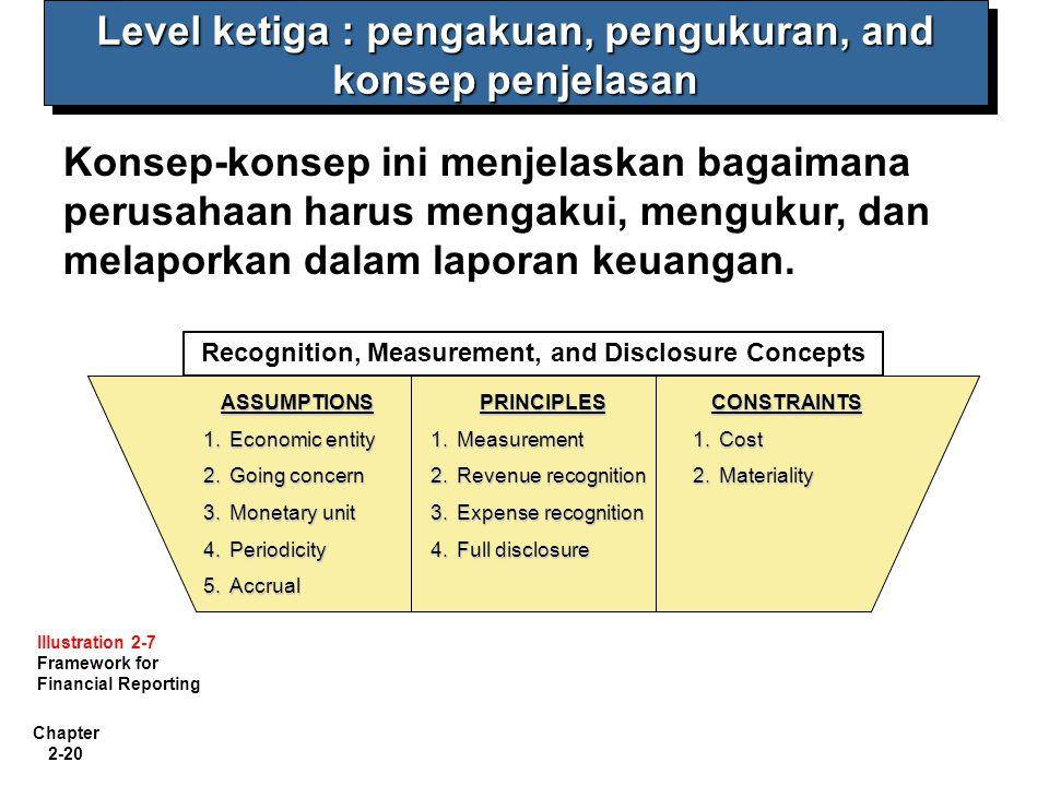 Level ketiga : pengakuan, pengukuran, and konsep penjelasan