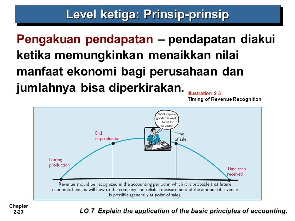 Level ketiga: Prinsip-prinsip