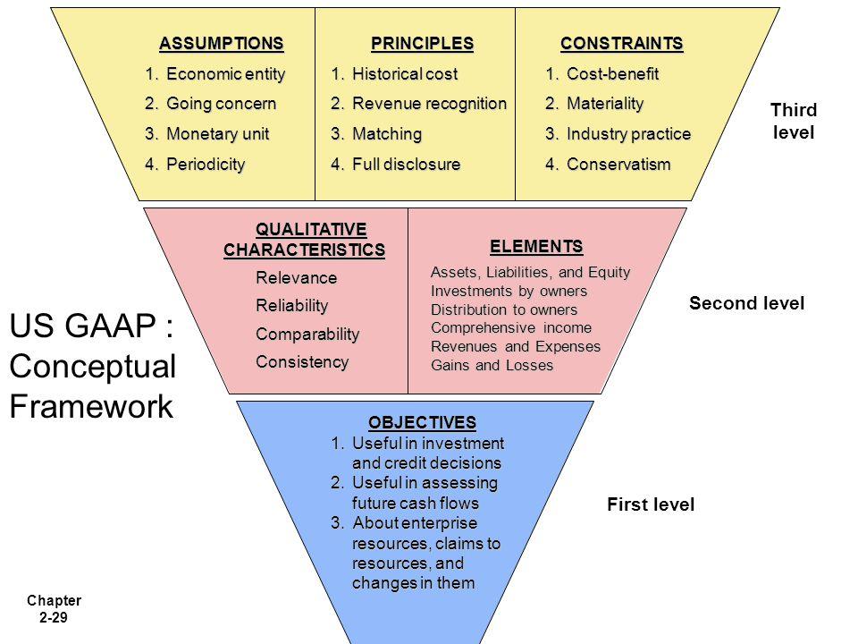 US GAAP : Conceptual Framework
