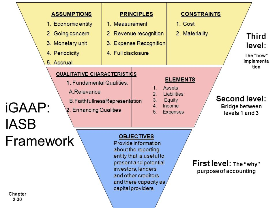 iGAAP: IASB Framework Third level: