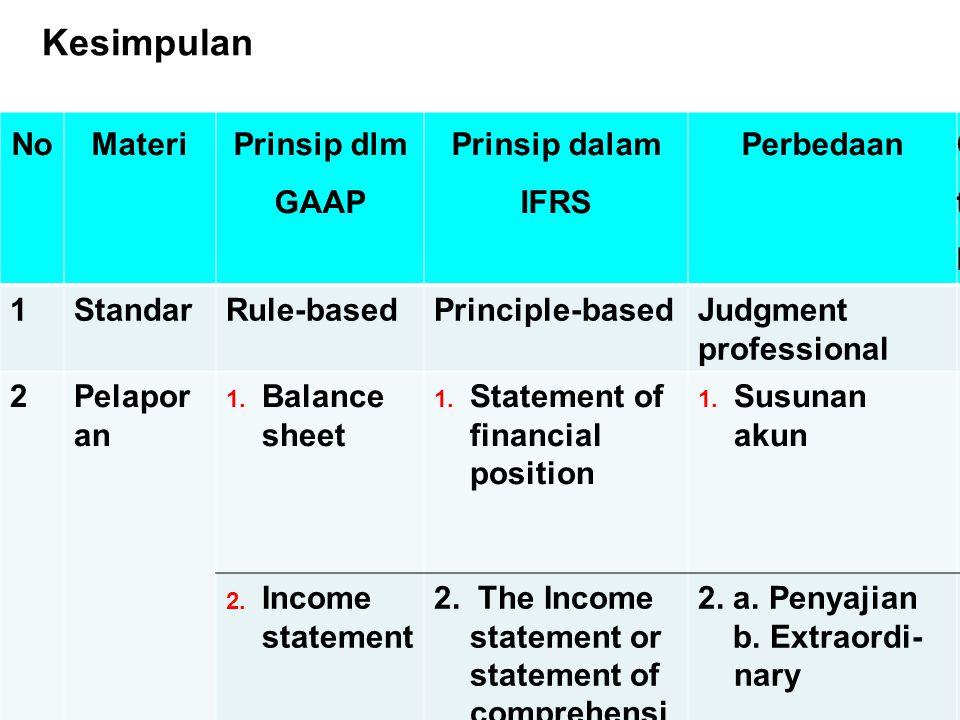Kesimpulan No Materi Prinsip dlm GAAP Prinsip dalam IFRS Perbedaan Cth