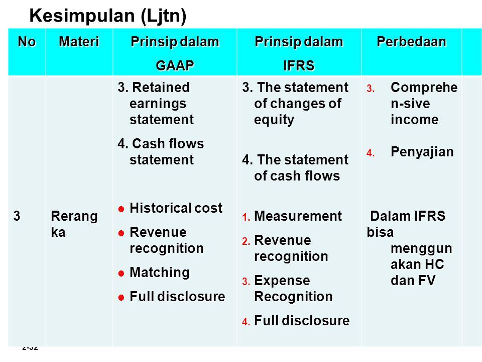 Kesimpulan (Ljtn) No Materi Prinsip dalam GAAP Prinsip dalam IFRS
