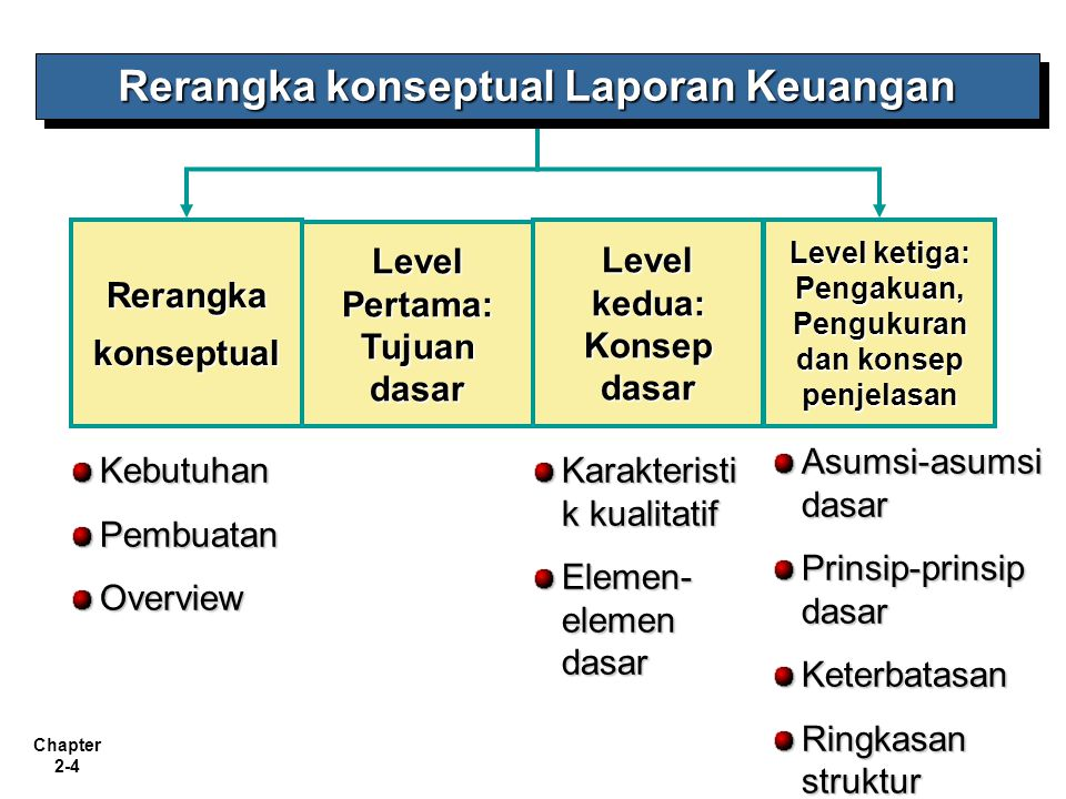 Rerangka konseptual Laporan Keuangan