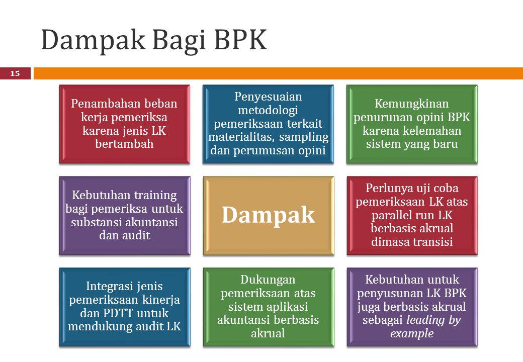 Dampak Bagi BPK Penambahan beban kerja pemeriksa karena jenis LK bertambah.