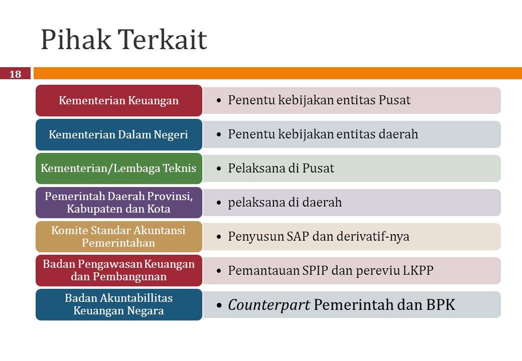 Pihak Terkait Counterpart Pemerintah dan BPK