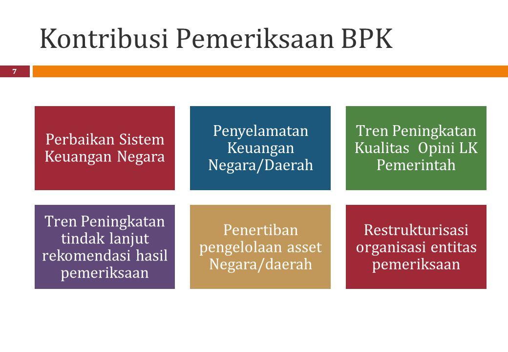 Kontribusi Pemeriksaan BPK