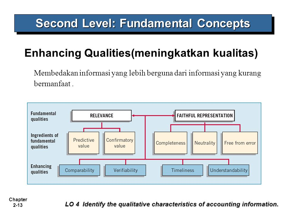 Second Level: Fundamental Concepts