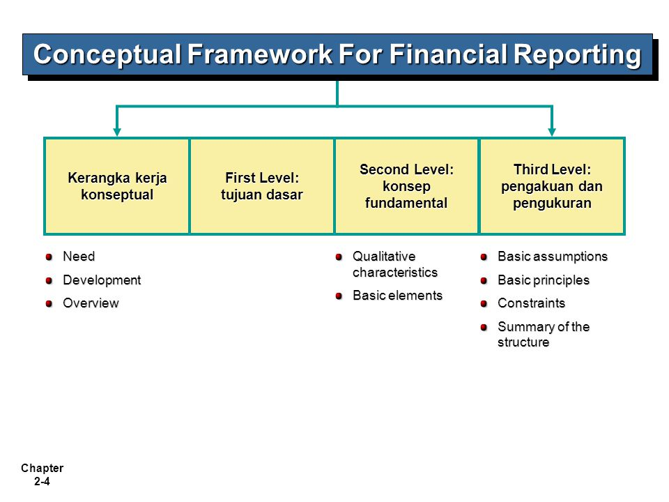 chapter 2 conceptual framework for financial reporting