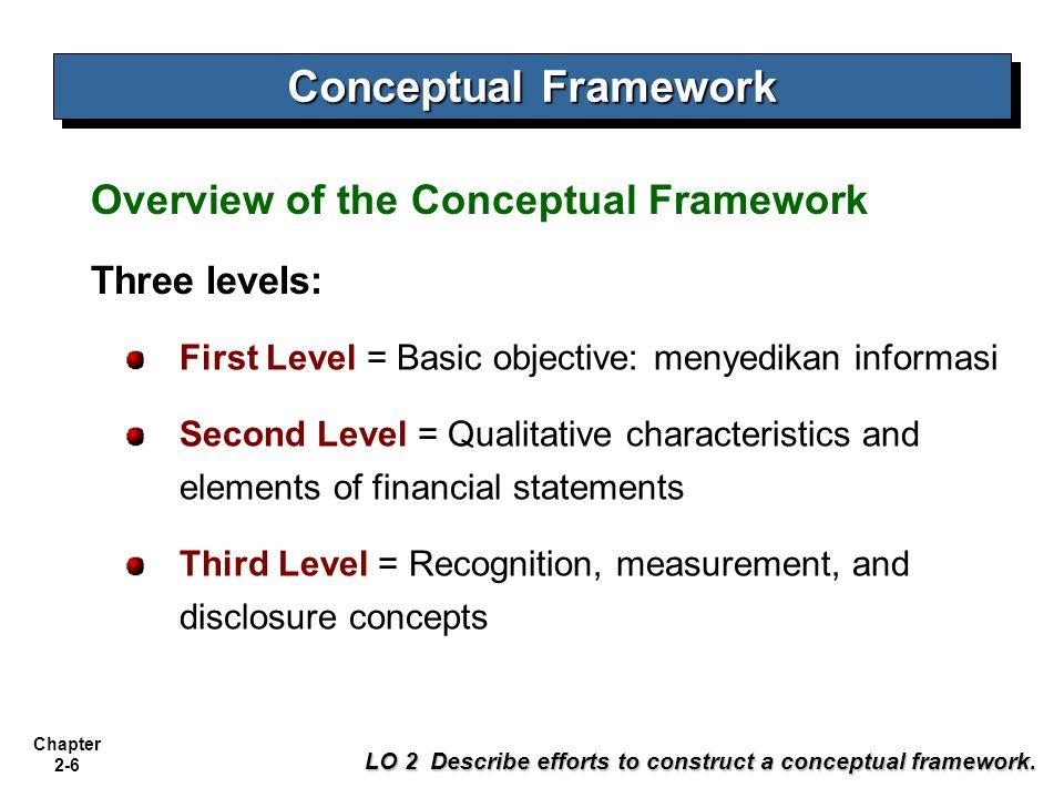 Conceptual Framework Overview of the Conceptual Framework