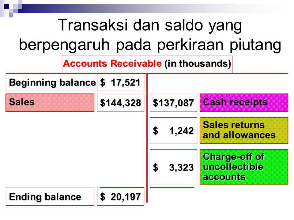 Transaksi dan saldo yang berpengaruh pada perkiraan piutang