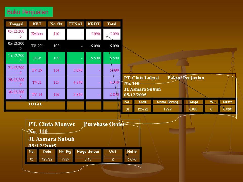 PT. Cinta Monyet Purchase Order No. 110 Jl. Asmara Subuh 05/12/2005