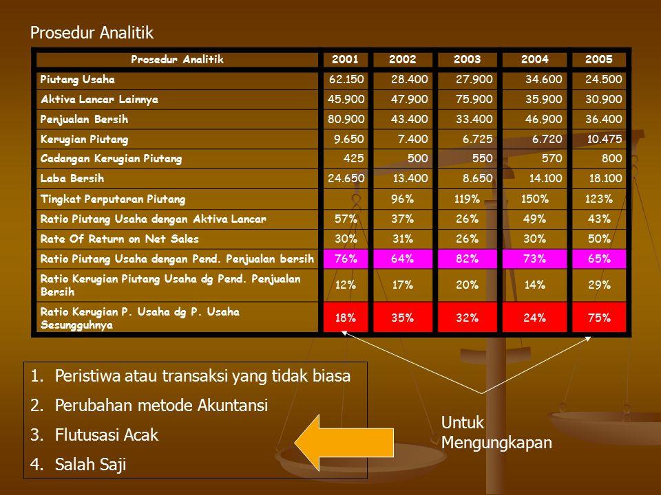 Peristiwa atau transaksi yang tidak biasa Perubahan metode Akuntansi