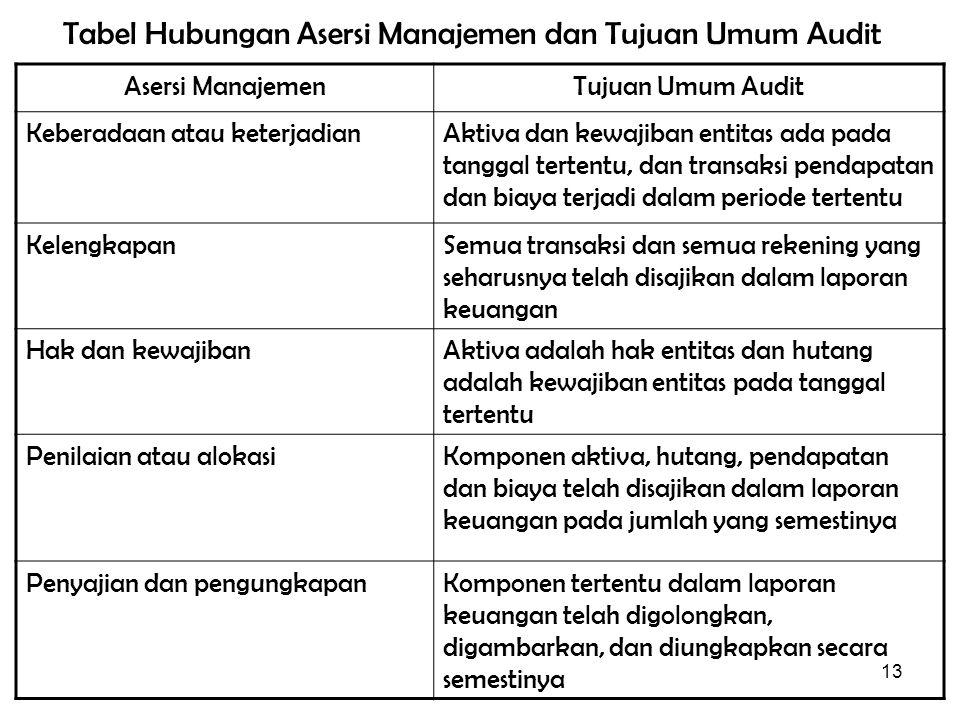 Tabel Hubungan Asersi Manajemen dan Tujuan Umum Audit