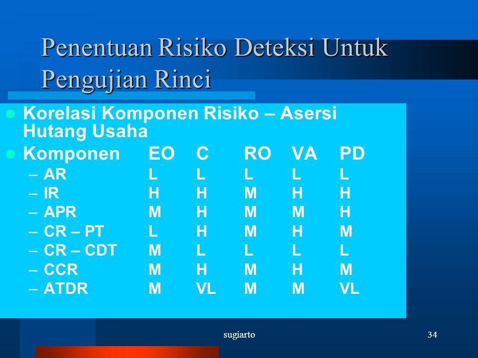 Penentuan Risiko Deteksi Untuk Pengujian Rinci