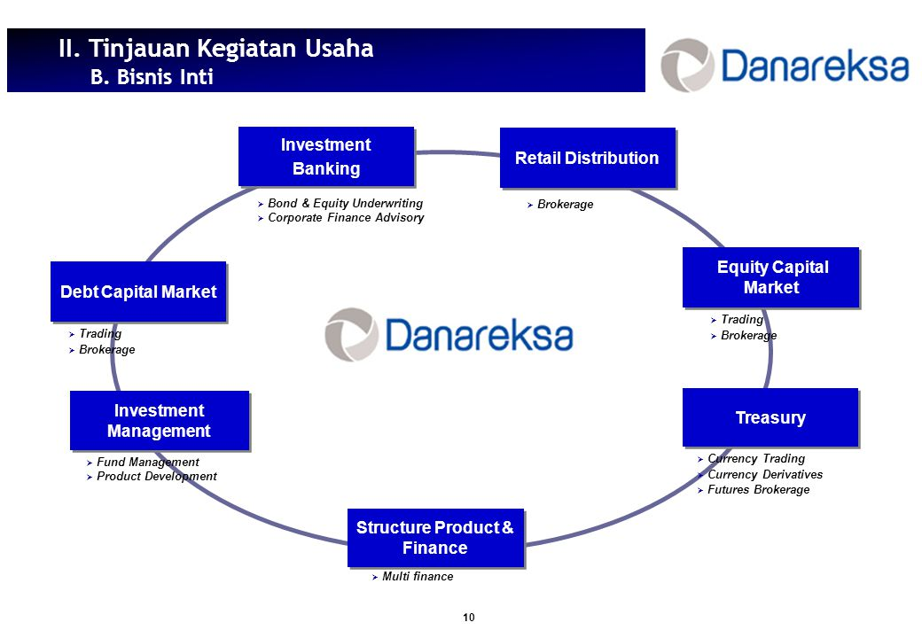 Investment Management Structure Product & Finance