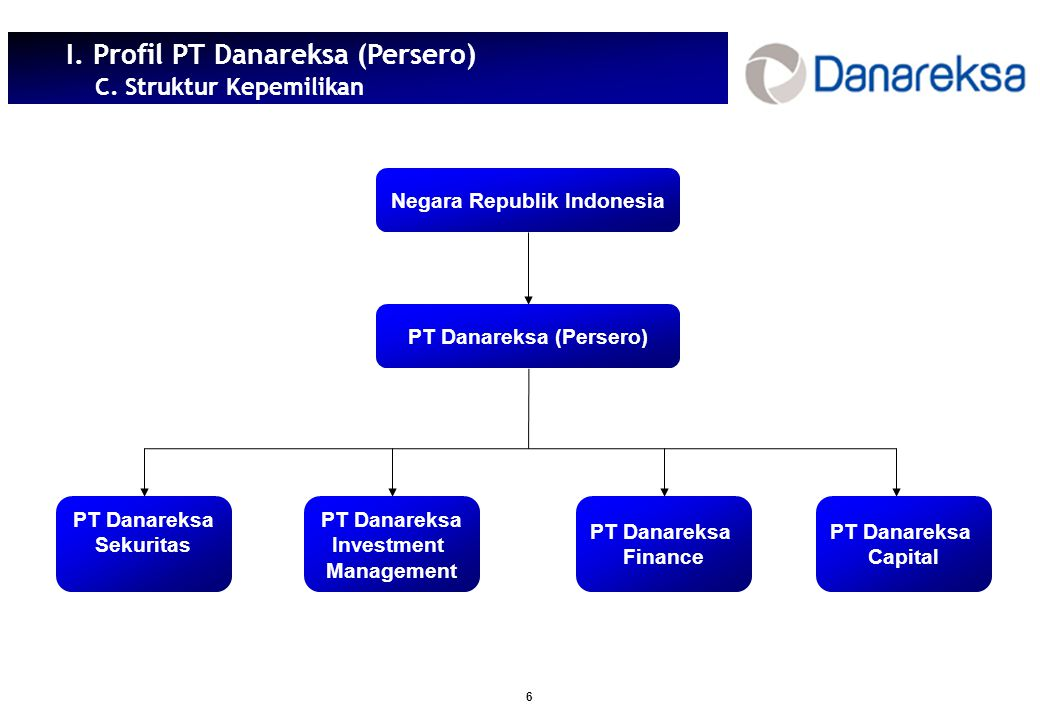 Negara Republik Indonesia PT Danareksa (Persero)