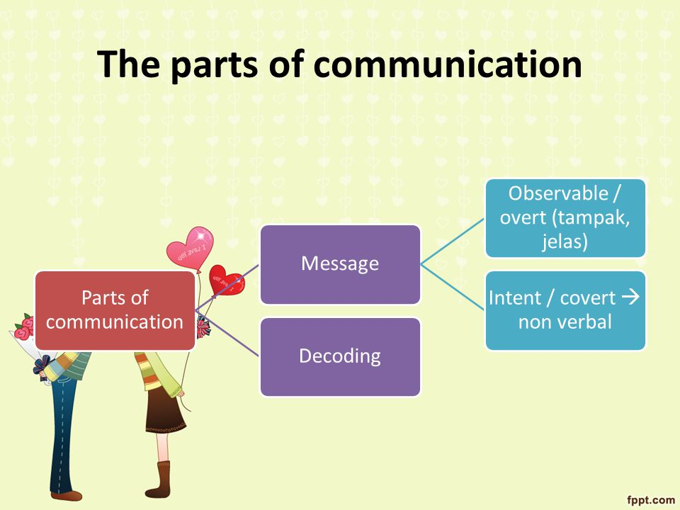 The parts of communication