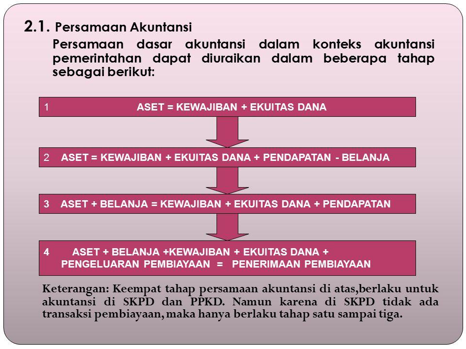 2.1. Persamaan Akuntansi Persamaan dasar akuntansi dalam konteks akuntansi pemerintahan dapat diuraikan dalam beberapa tahap sebagai berikut: