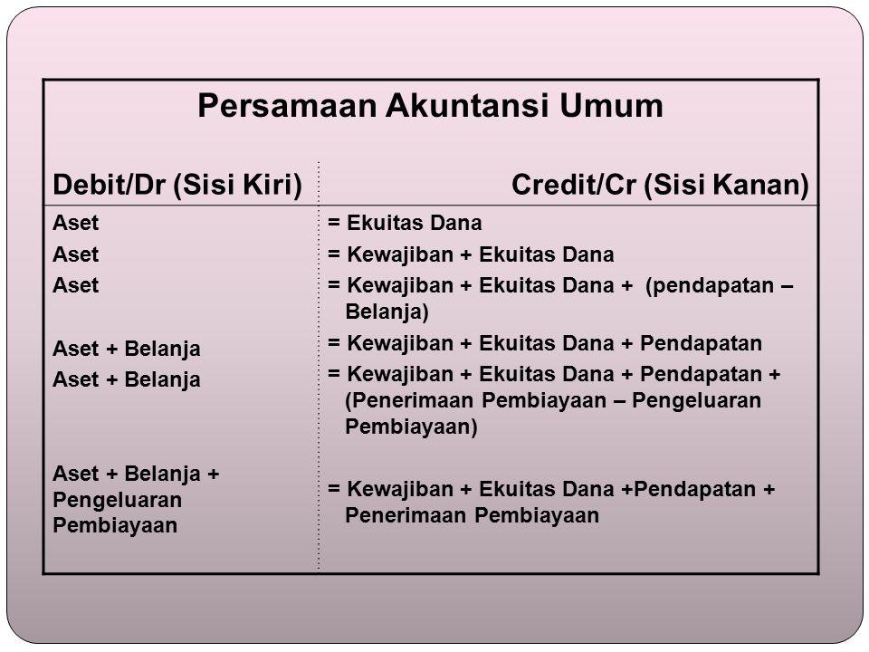 Persamaan Akuntansi Umum
