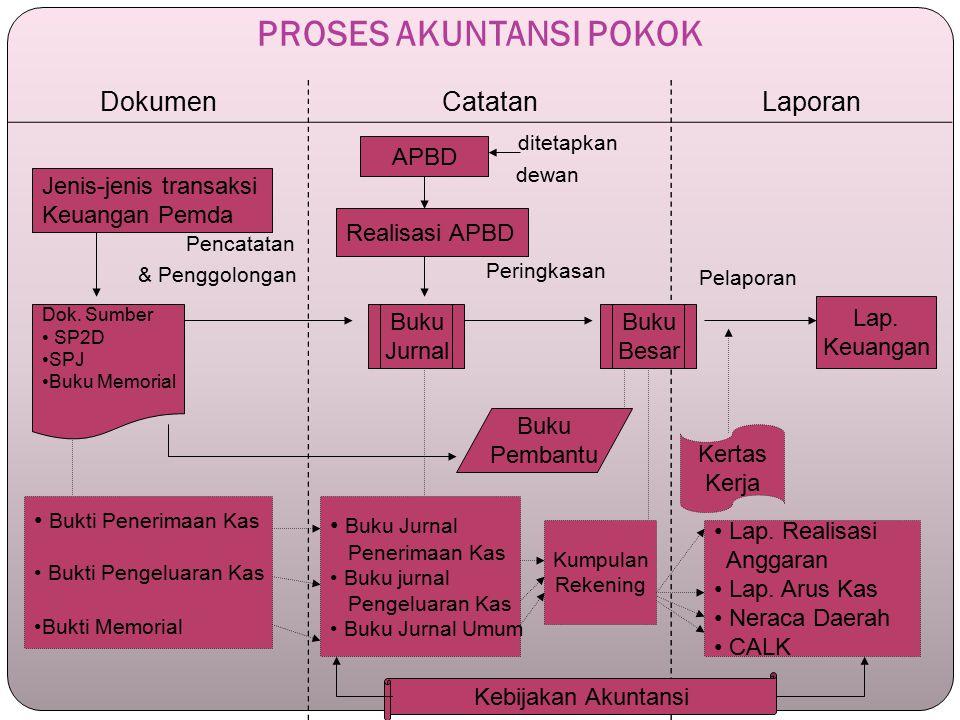 PROSES AKUNTANSI POKOK