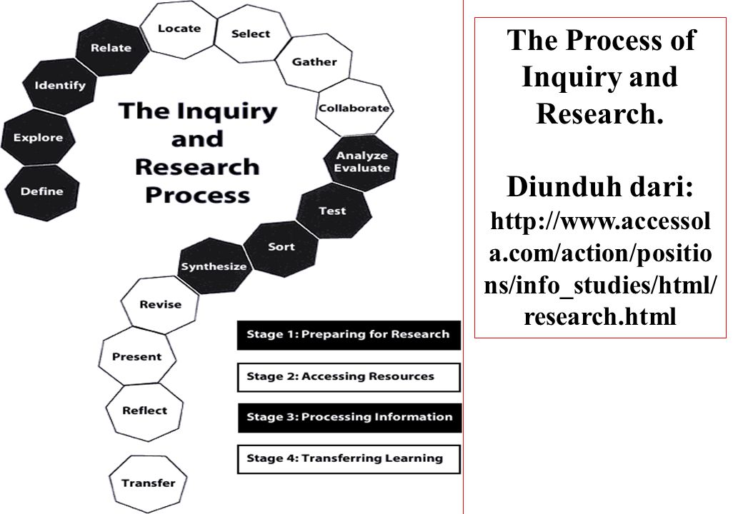 The Process of Inquiry and Research.