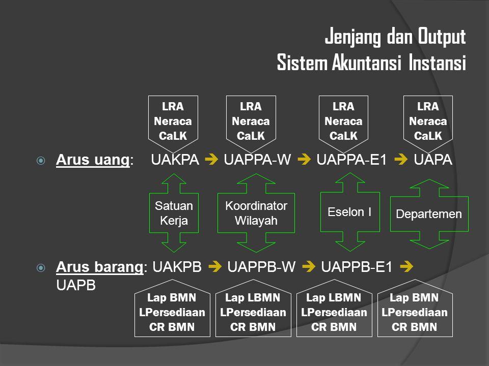 Jenjang dan Output Sistem Akuntansi Instansi